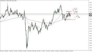 GBP/USD GBP/USD Technical Analysis for October 21, 2020 by FXEmpire