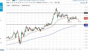 GOLD - USD Gold Technical Analysis for October 26, 2020 by FXEmpire