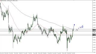 GBP/USD GBP/USD Technical Analysis for the Week of August 17, 2020 by FXEmpire