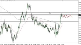 EUR/USD EUR/USD Technical Analysis for the Week of September 21, 2020 by FXEmpire