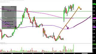 AMP LIMITED Extraction Oil & Gas, Inc. - XOG Stock Chart Technical Analysis for 09-16-2019