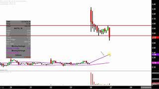 NXT-ID INC. Nxt-ID, Inc. - NXTD Stock Chart Technical Analysis for 02-26-18