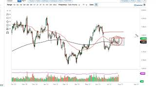 GOLD - USD Gold and AUD/USD Forecast for July 30, 2021