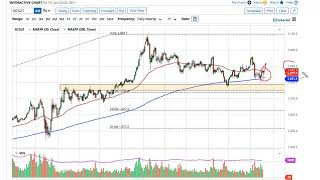 GOLD - USD Gold and AUD/USD Forecast January 25, 2021
