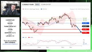 CARREFOUR Avis d'Expert Carrefour: Turbo Infini Put 51ODB