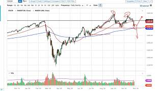 NASDAQ100 INDEX S&P 500 and NASDAQ 100 Forecast November 2, 2020