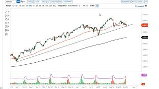 CAC40 INDEX DAX and CAC Forecast September 16, 2021