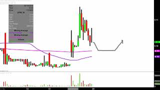 DPW HOLDINGS INC. DPW Holdings, Inc. - DPW Stock Chart Technical Analysis for 02-19-2019