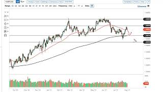 EUR/USD EUR/USD and GBP/USD Forecast August 3, 2021