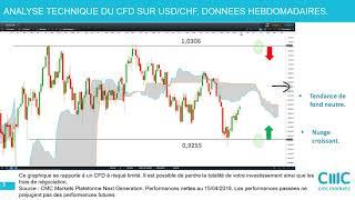 USD/CHF USD/CHF: analyse technique et stratégies [16/04/18]