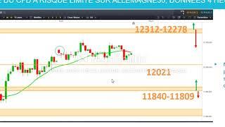 EUR/USD Matrice de trading et de scalping CFD EURUSD, France40, Allemagne30, US30 [16/06/19]