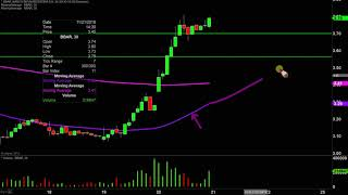 BBVA Banco Bbva Argentina SA - BBAR Stock Chart Technical Analysis for 11-20-19