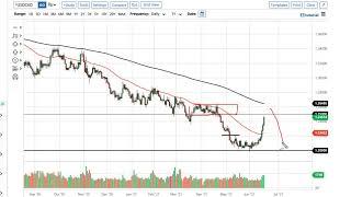 WTI CRUDE OIL WTI Crude Oil and USD/CAD Forecast June 21, 2021