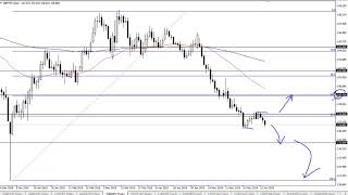 GBP/JPY GBP/JPY Technical Analysis for June 17, 2019 by FXEmpire