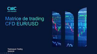 EUR/USD Préparation de la journée de trading EURUSD [20/02/20]