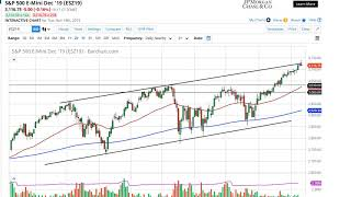 AMP LIMITED S&P 500 Technical Analysis for November 20, 2019 by FXEmpire
