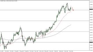 GBP/JPY GBP/JPY Technical Analysis for April 22, 2021 by FXEmpire