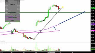 ADVANCED MICRO DEVICES INC. Advanced Micro Devices, Inc. - AMD Stock Chart Technical Analysis for 01-31-2019