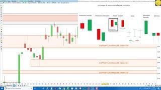 CAC40 Index CAC40: analyse technique et matrice de trading pour Mercredi [17/07/19]
