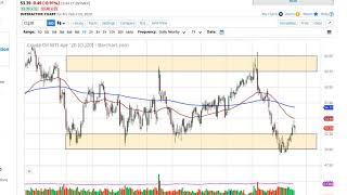 WTI CRUDE OIL WTI Crude Oil and Natural Gas Forecast February 24, 2020