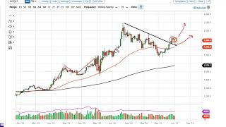 GOLD - USD Gold Technical Analysis for the Week of June 14, 2021 by FXEmpire
