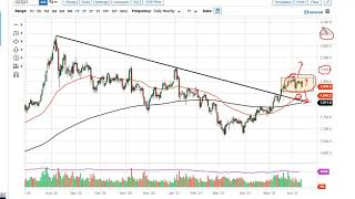 GOLD - USD Gold and AUD/USD Forecast June 14, 2021