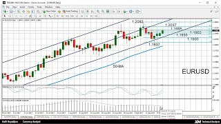 WTI CRUDE OIL Weekly Technical Analysis: 19/09/2017 - USDJPY, EURUSD, GBPUSD, WTI oil futures