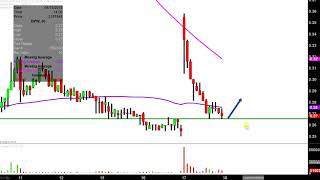 DPW HOLDINGS INC. DPW Holdings, Inc. - DPW Stock Chart Technical Analysis for 04-17-2019