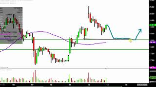 Amarin Corporation plc - AMRN Stock Chart Technical Analysis