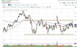 Oil Technical Analysis for November 21, 2019 by FXEmpire