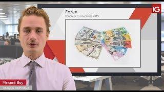 AUD/USD Bourse - AUDUSD, la Chine et l'emploi impactent - IG 15.11.2019