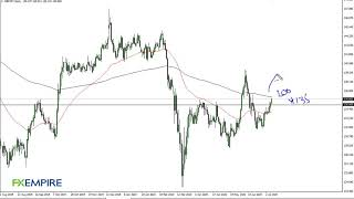 GBP/JPY GBP/JPY Technical Analysis for July 10, 2020 by FXEmpire