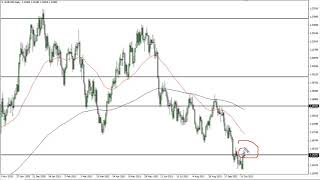 EUR/USD EUR/USD Technical Analysis for October 18, 2021 by FXEmpire