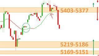 CAC40 Index Stratégies de Trading CFD CAC40 DAX30 DJ30 [24/08/19]