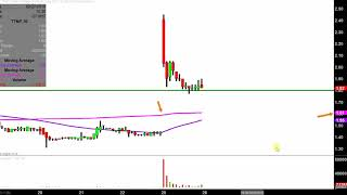 TITAN PHARMACEUTICALS INC. Titan Pharmaceuticals, Inc. - TTNP Stock Chart Technical Analysis for 02-25-2019