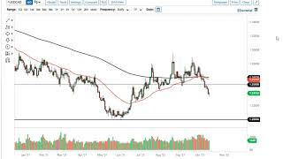 WTI CRUDE OIL WTI Crude Oil and USD/CAD Forecast October 18, 2021
