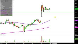 ACCURAY INC. Accuray Incorporated - ARAY Stock Chart Technical Analysis for 01-23-2019