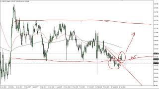 USD/JPY USD/JPY Technical Analysis for the Week of March 1, 2021 by FXEmpire