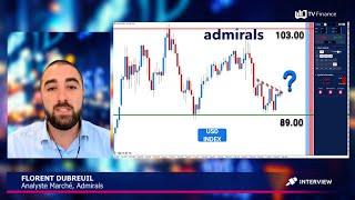 BRENT CRUDE OIL Flash Marchés avec Admirals : Focus sur l'USD Index et le BRENT