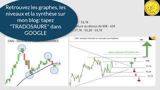 RECYLEX S.A. RECYLEX et LE NOBLE AGE: analyse technique et stratégie