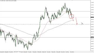 USD/JPY USD/JPY Technical Analysis for August 05, 2021 by FXEmpire