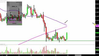 AMARIN CORP. Amarin Corporation plc - AMRN Stock Chart Technical Analysis for 03-14-2019