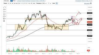BITCOIN Bitcoin Forecast September 21, 2021
