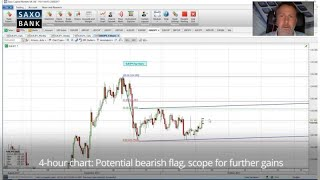 EUR/JPY Why I'm selling EURJPY: Coleman