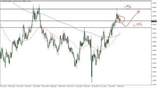GBP/USD GBP/USD Technical Analysis for the Week of April 5, 2021 by FXEmpire