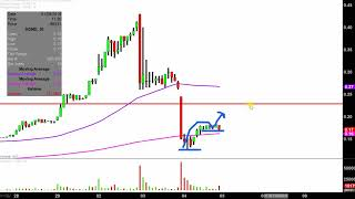 SUGARMADE INC Sugarmade, Inc - SGMD Stock Chart Technical Analysis for 01-04-18