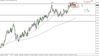 GBP/USD GBP/USD Technical Analysis for June 14, 2021 by FXEmpire