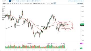 GOLD - USD Gold and AUD/USD Forecast August 3, 2021