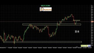 CAD/JPY Trading su CAD/JPY - time frame a 4 ore