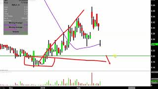 REWALK ROBOTICS LTD ReWalk Robotics Ltd. - RWLK Stock Chart Technical Analysis for 02-21-2019